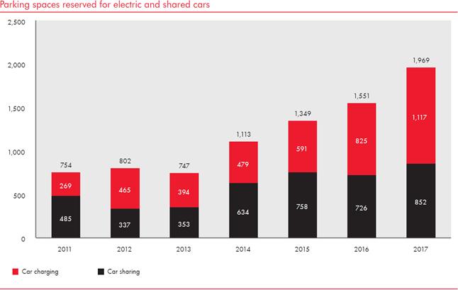 E-Ladestationen Ergebnis CSR Report