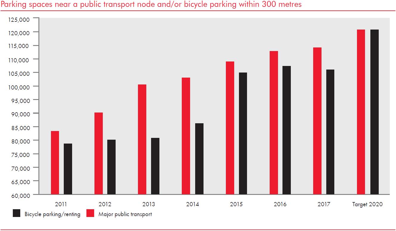 Verkehrsknotenpunkte CSR Report Ergebnisse