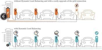 Dynamic Load Balancing example