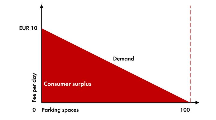 forbrugeroverskud_basis_graph