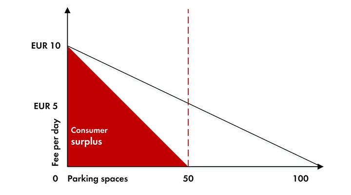 forbrugeroverskud_pladsmangel_parkering_graf