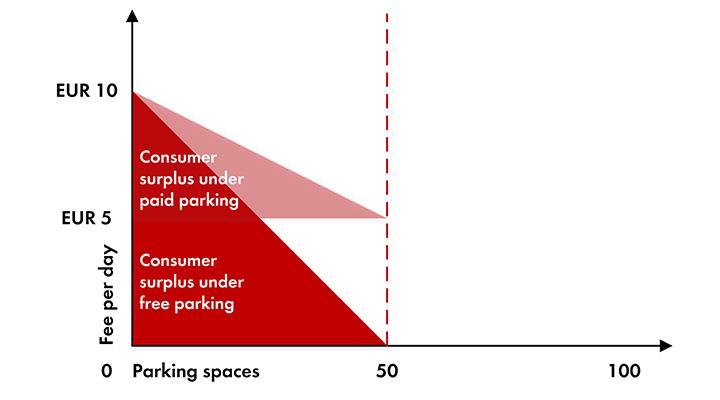 fordele_betalingsparkering_vs_gratis_parkering_graf