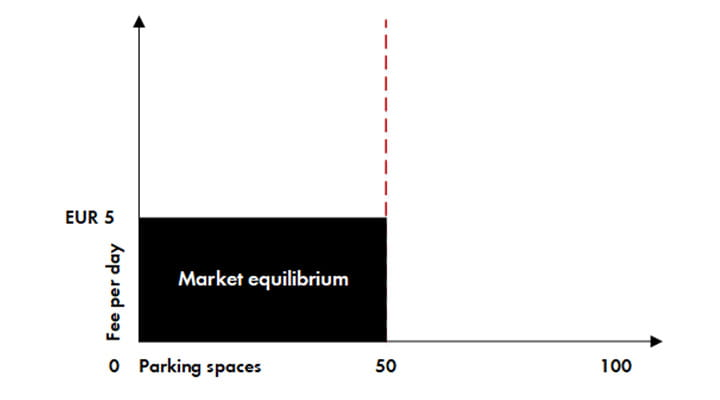 parkeringsmarked_i_balance_graf
