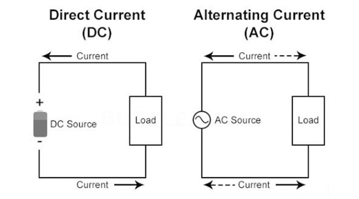 Forskellen_på_jævnstrøm_vekseltrøm