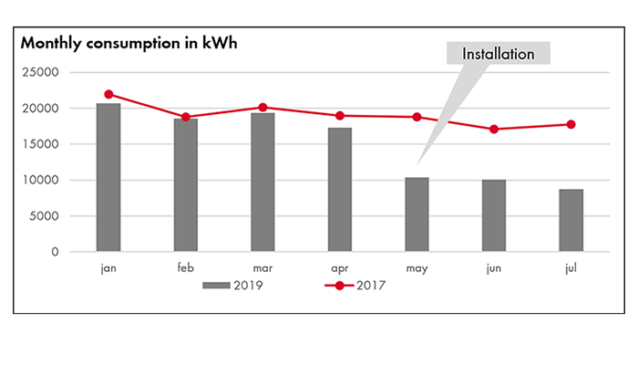 LED_Consumption_Kwh_Godefriduskaai