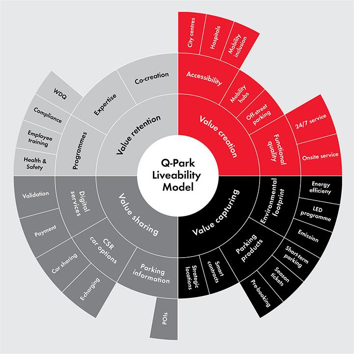 Q-Parks_forretningsmodel_for_livskvalitet_i_byerne