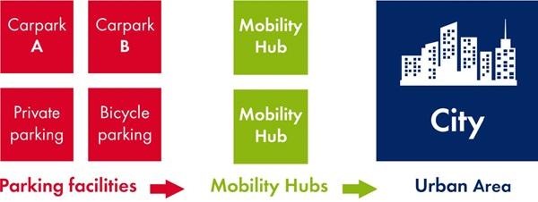 Q-Park Sustainable Mobility Partner