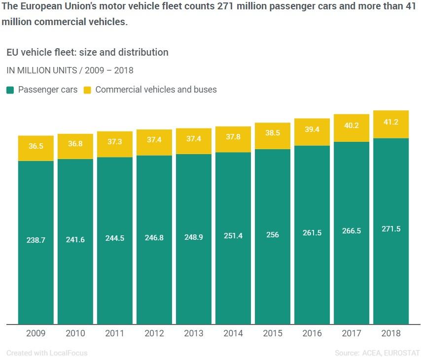 Croissance du parc automobile européen