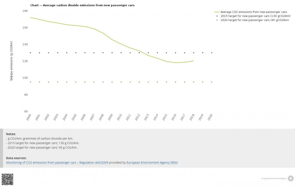 En Europe, ces émissions continuent de baisser (ec.europe.eu)